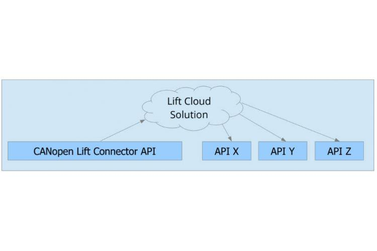 Lift Cloud overview